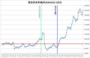 電気料金単価の推移、平成15年から