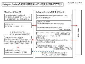 DatagramSocketの受信結果を用いてUIを更新