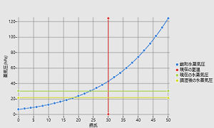 WinRT XAML Toolkitを用いた折れ線グラフ