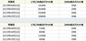旅先でのLTE対応Windowsタブレット通信量