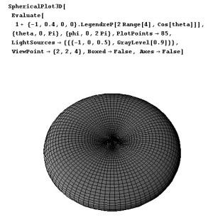 ルジャンドルの多項式で描いてみる